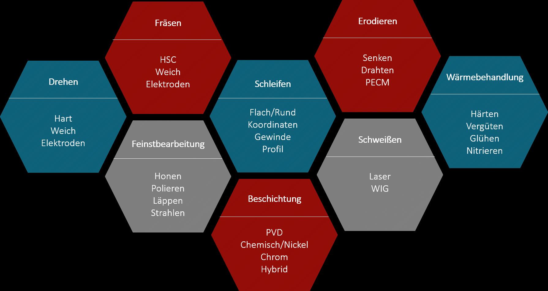 Technologie Portfolio